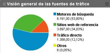 fuentes de trafico web
