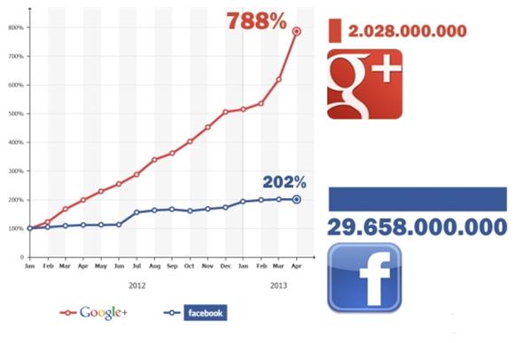 grafica crecimiento Google+ y Facebook 2013